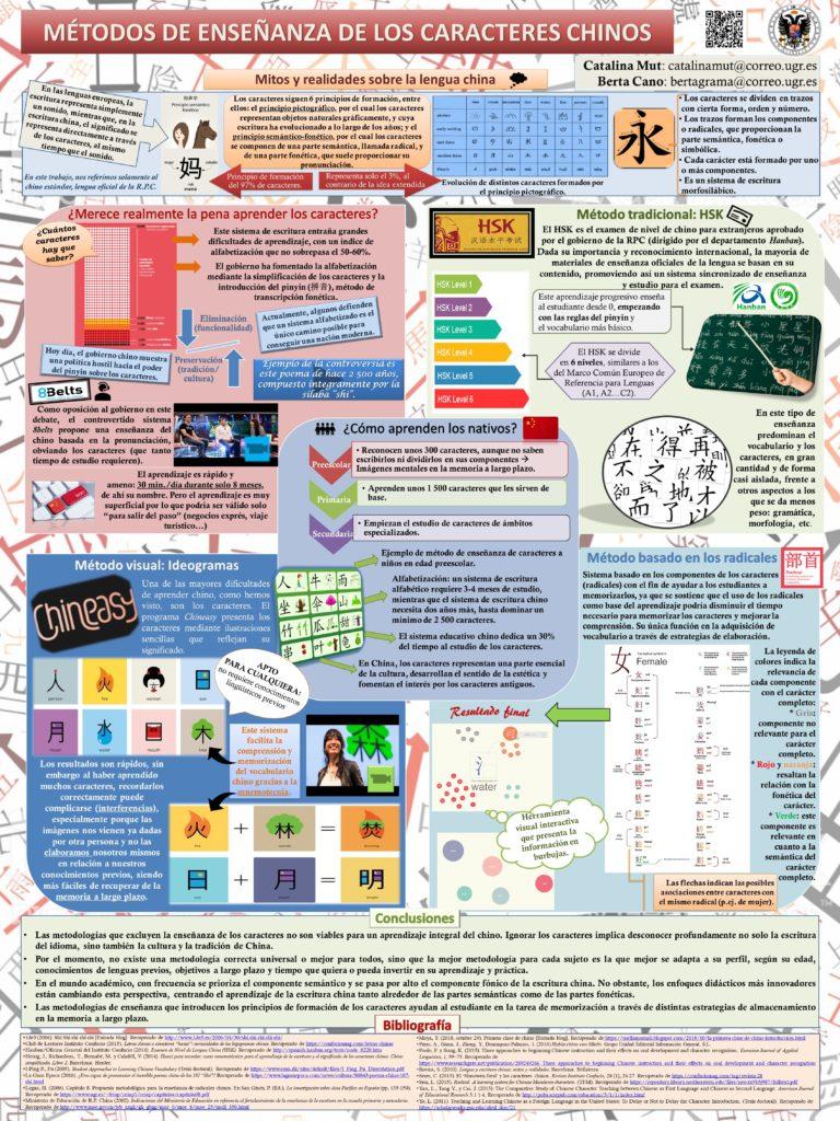 Métodos de enseñanza de los caracteres chinos